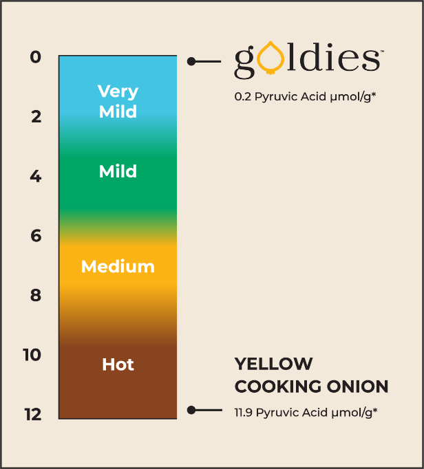 Onion Chart